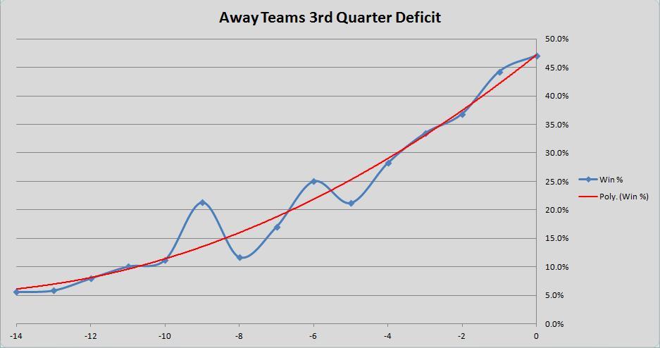 3rd Quarter Chart