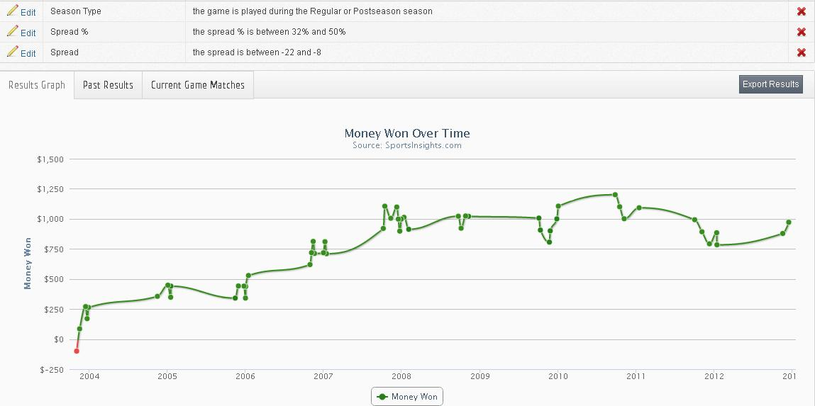 Public betting trends nfl e t binary options limited credit