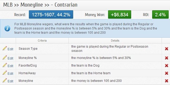 Baseball Betting Against the Moneyline