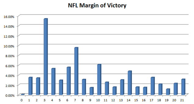 Margin-of-Victory-Graph
