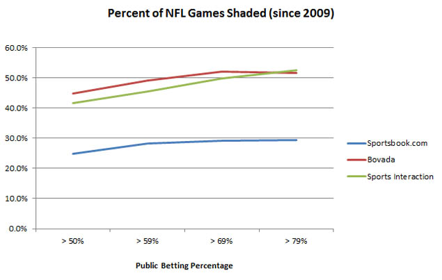 NFL Line Shading Graph