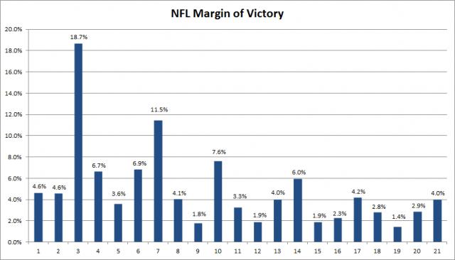 NFL MoV 2015 Update