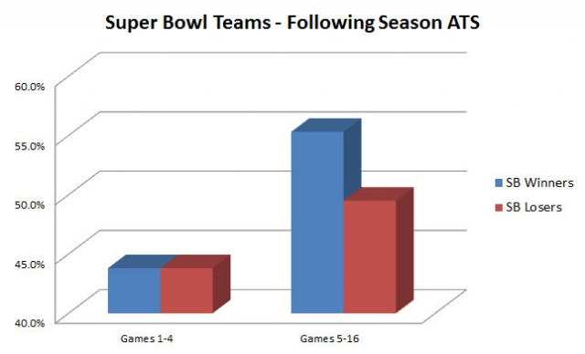 Super-Bowl-ATS-Graph