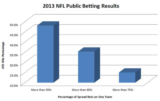 2013-nfl-public-betting-results