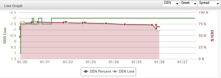 Super-Bowl-Line-Chart