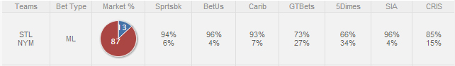 Cardinals-Betting-Trends