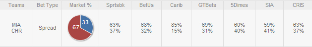 Heat-Bobcats-Public-Betting