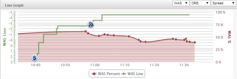 Heat-Wizards-Line-Chart