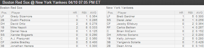 Sox Yankees Lineup 4-10-14