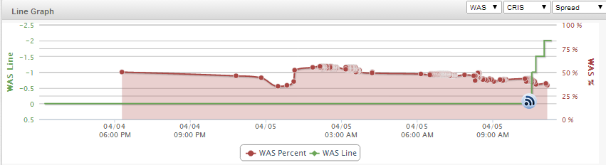Washington Wizards Line Graph 4-5-14