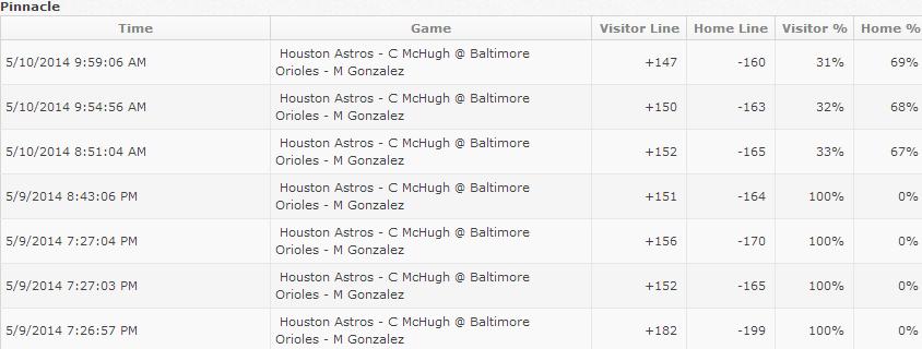 Astros Orioles Line History