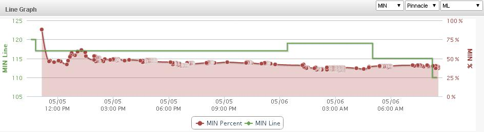 Minnesota Chicago Line Graph