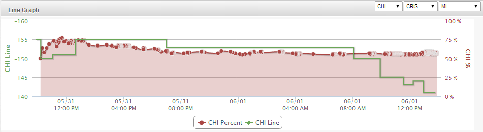 Blackhawks Line Graph