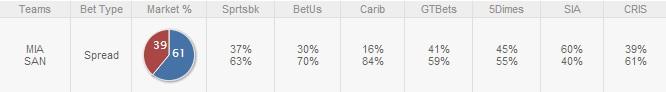 Heat-Spurs-Betting-Trends