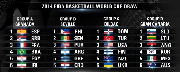 FIBA-world-cup-draw