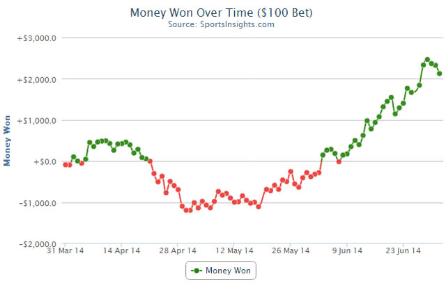 MLB-Best-Bets-Graph