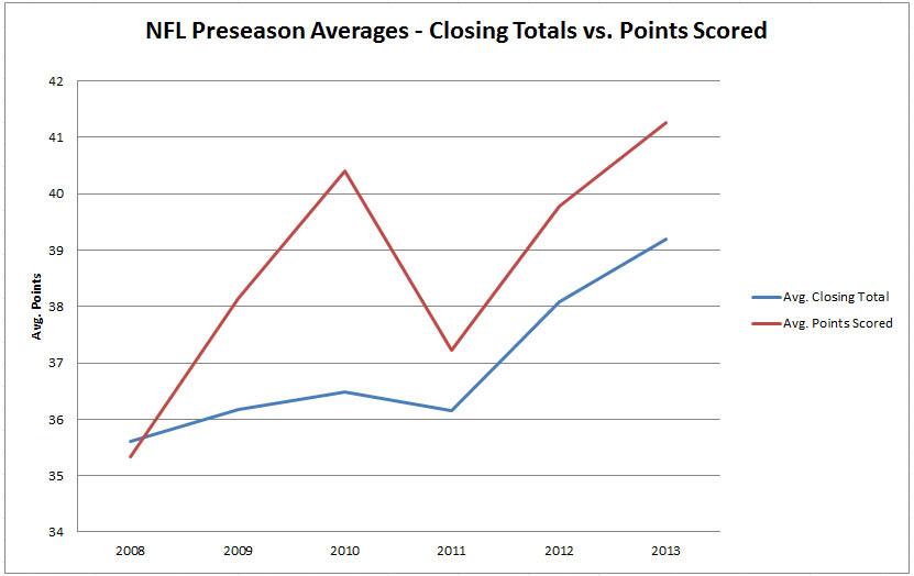 NFL-Preseason-Totals-Graph