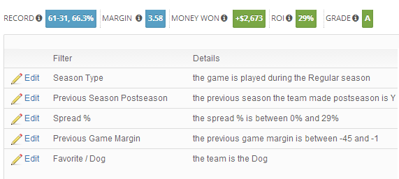 Playoff Dog off Loss, Against Public