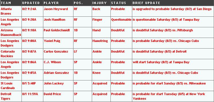 injuries aug 2