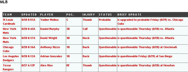 injuries aug 29