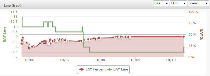Baylor-TCU-Line-Chart