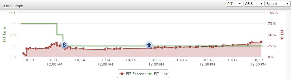 HOU PIT Line Graph