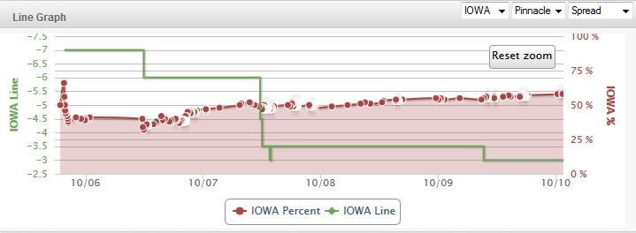 Iowa-Indiana-Line-Chart