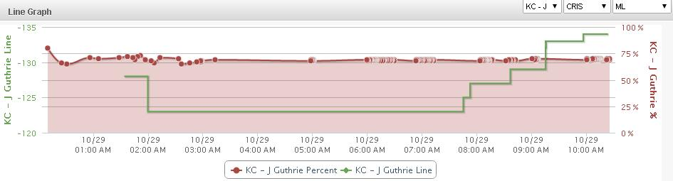 KC SF Line Graph