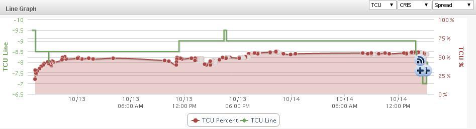 Line Graph OSU TCU