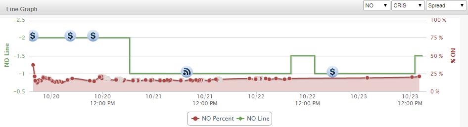 NO GB Line Graph
