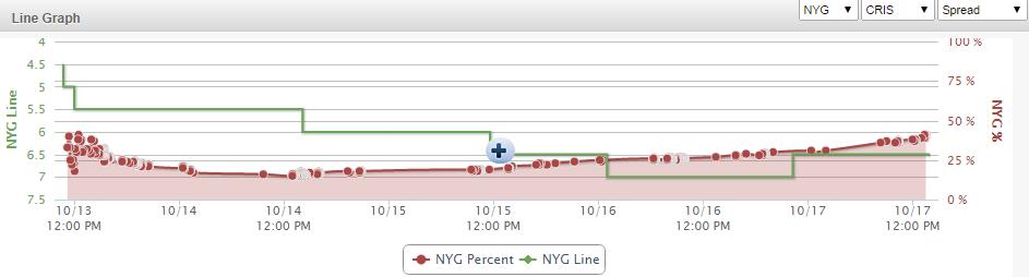 NYG DAL Line Graph