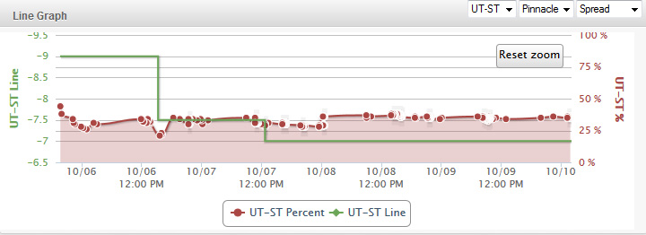 UtahState-AirForce-Line-Chart