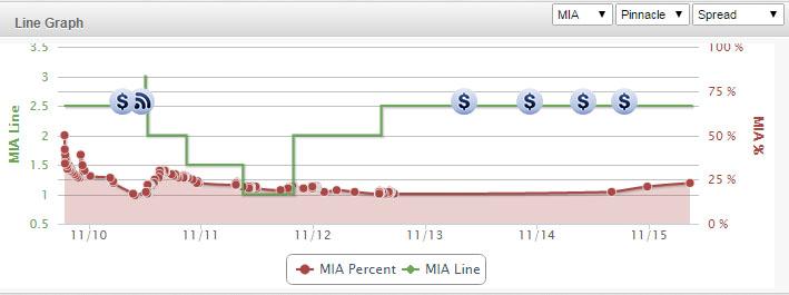 FSU-Miami-Line-Chart