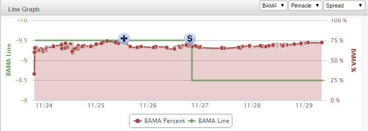 Iron-Bowl-Line-Chart