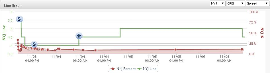 Jets Line Graph