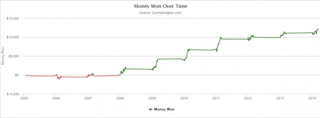 NCAAB Bet Against Graph