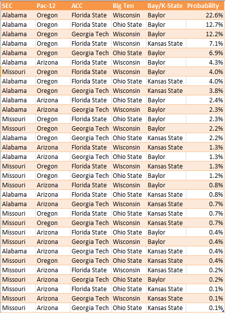 NCAAF Playoff Percentages