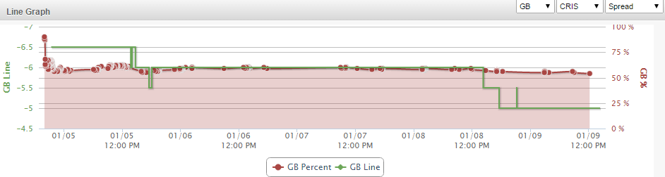GB DAL Line Graph