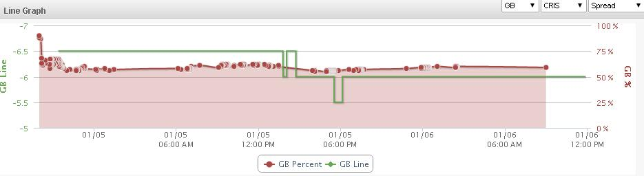 Green Bay Line Graph