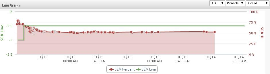 Seattle GB Line Graph