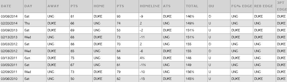Duke UNC Past Games