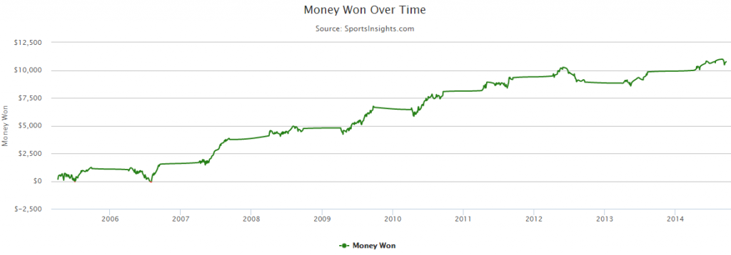 MLB Money Won Over Time