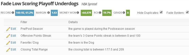Fade Low Scoring Playoff Dogs
