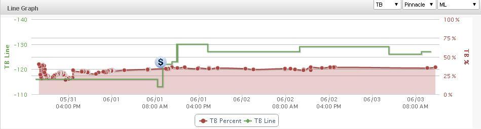 TB Line Graph