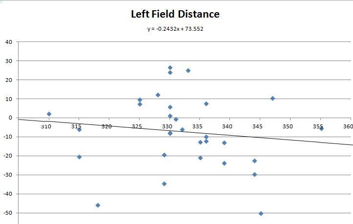 Left Field Distance