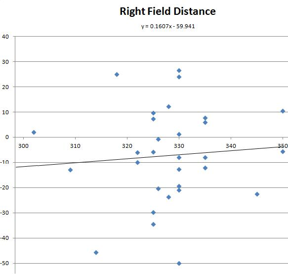 Right Field Distance