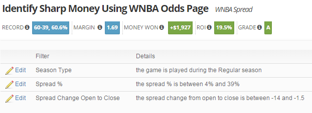 WNBA Sharp Money