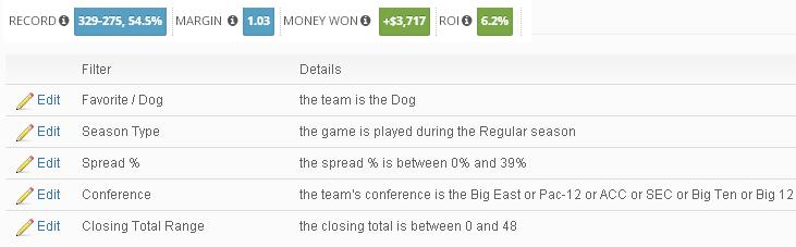Dogs, Low Totals