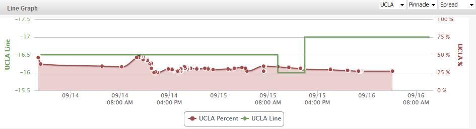 UCLA Line Graph