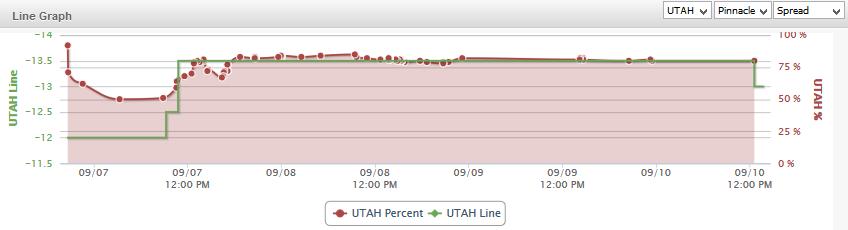 Utah State Line Graph